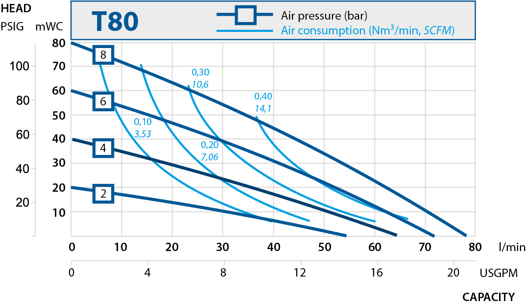 t80 performance curve 2019.en 1