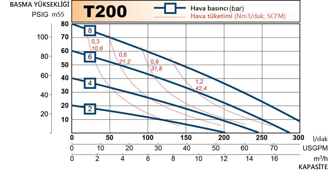 t200 performance curve 2013.en 1