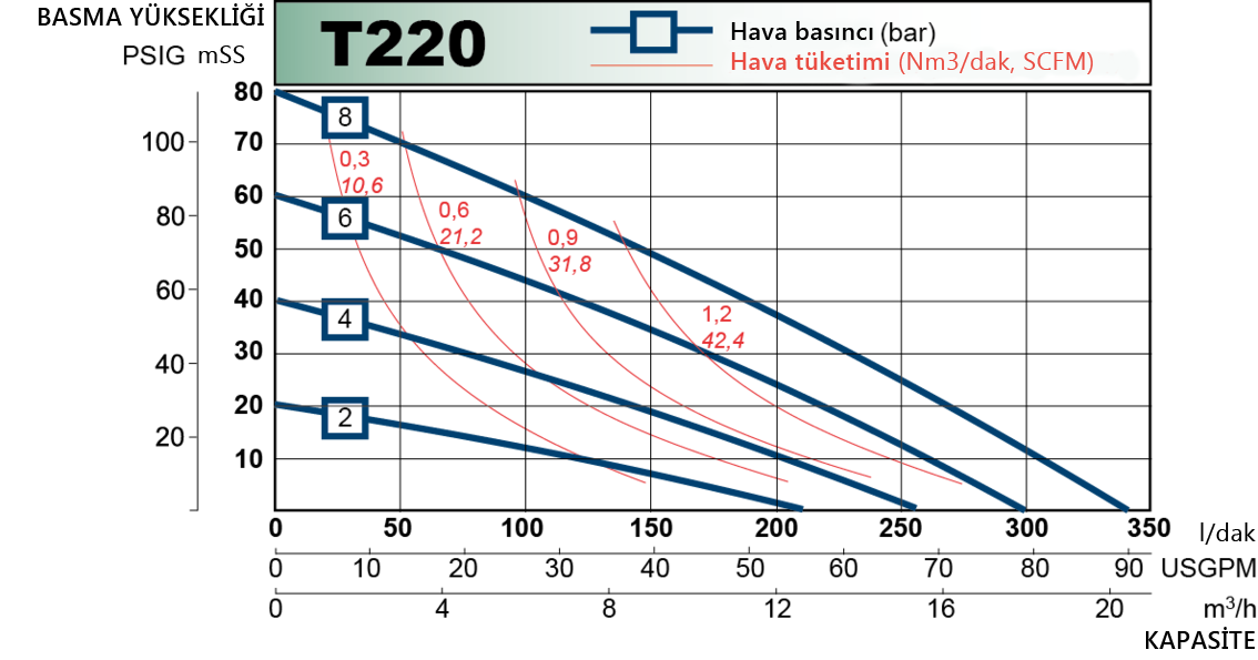 t220 performance curve 2013.en 1